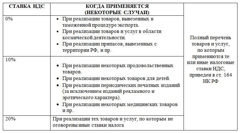 Ставки НДС для ИП