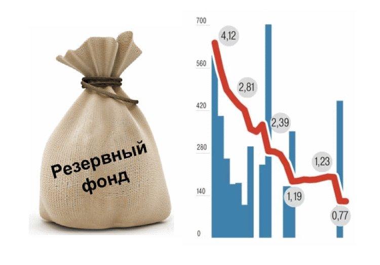 перемены в резервном фонде