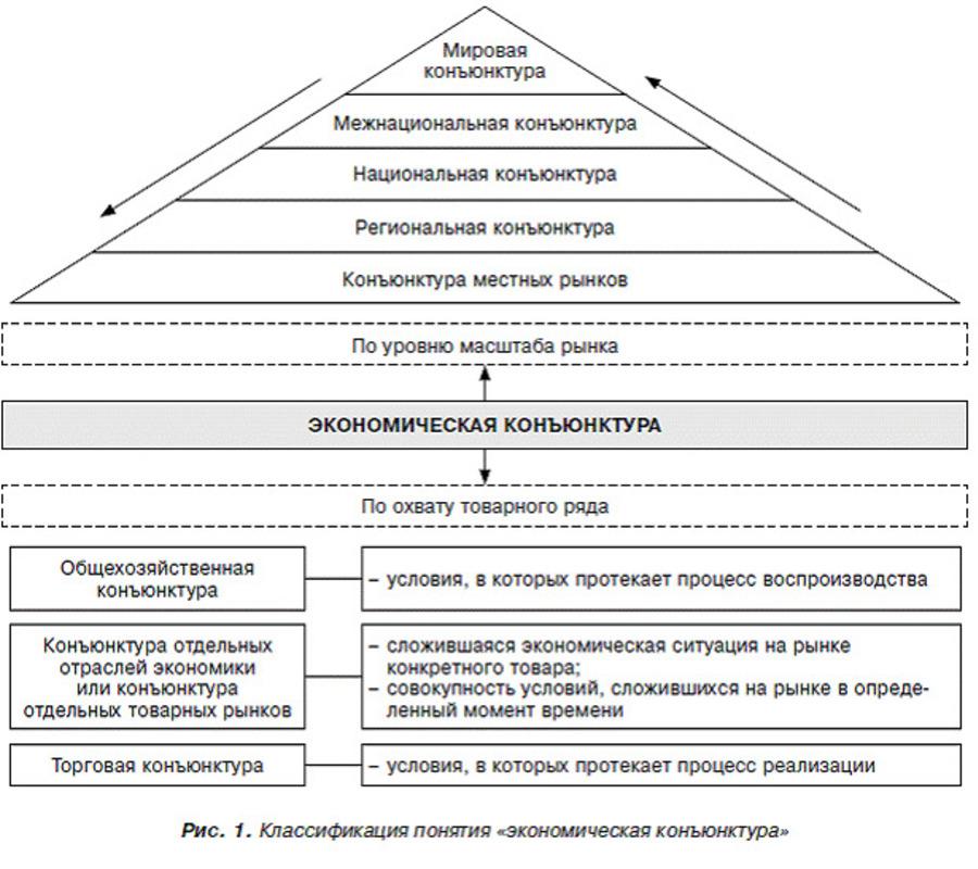 Структура видов конъюнктуры