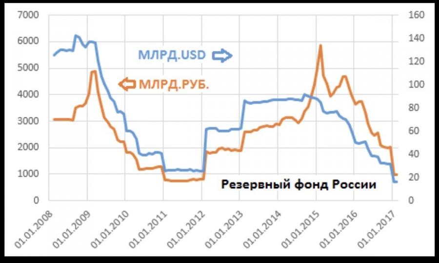 Динамика резервного фонда