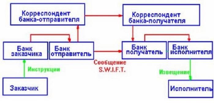 отношения между банками-корреспондентами