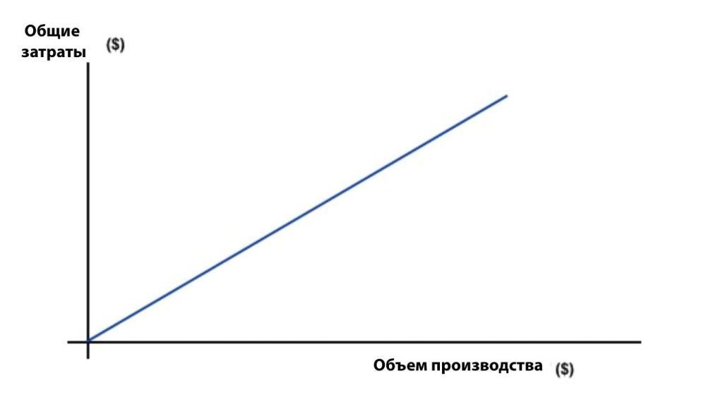 График переменных затрат