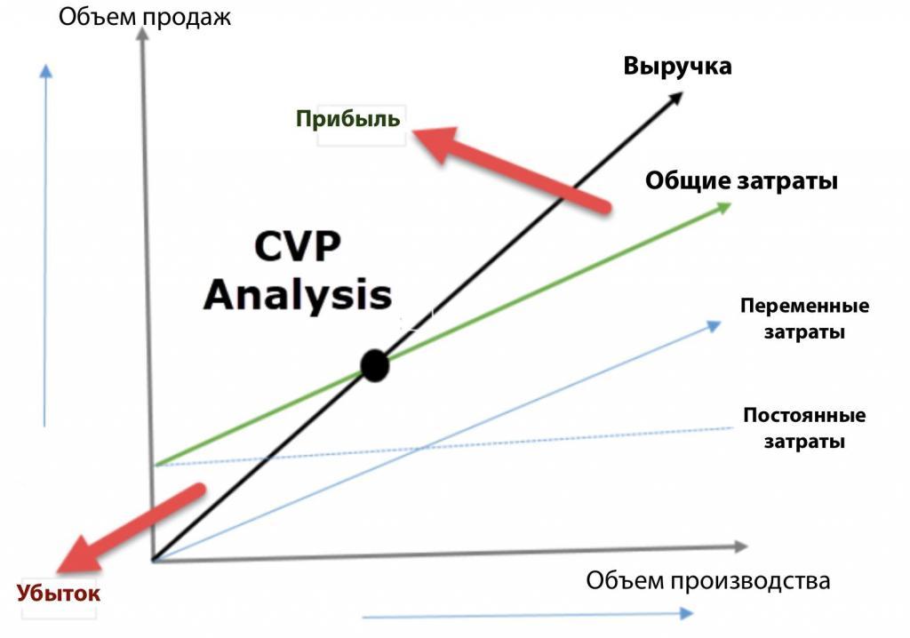 CVP-анализ на графике
