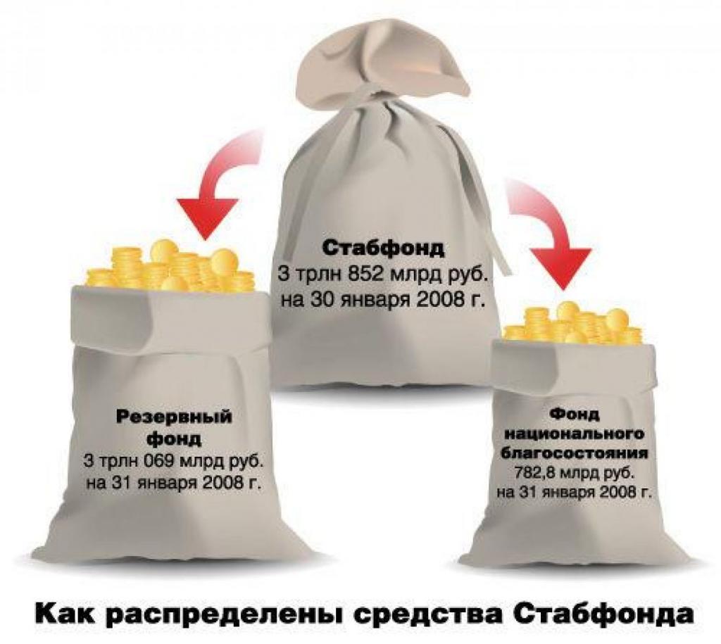 Государственный резервный фонд