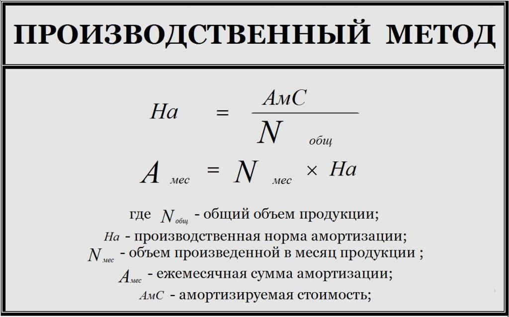 Производственный метод