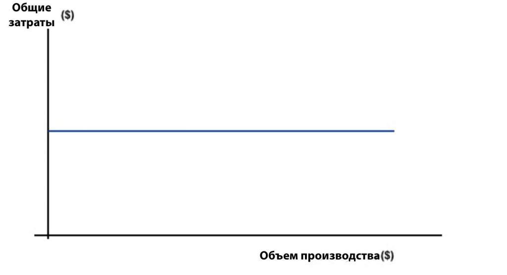 График постоянных затрат