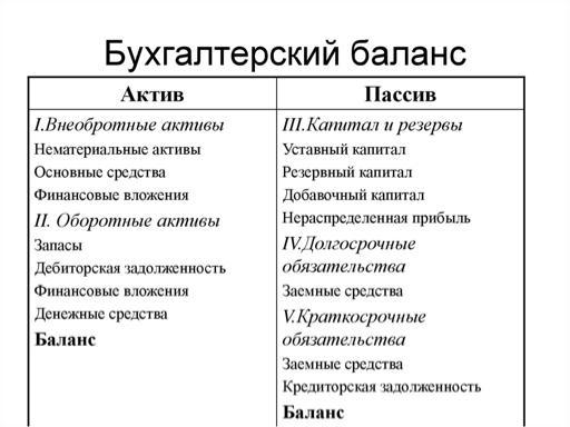 Структура баланса предприятия