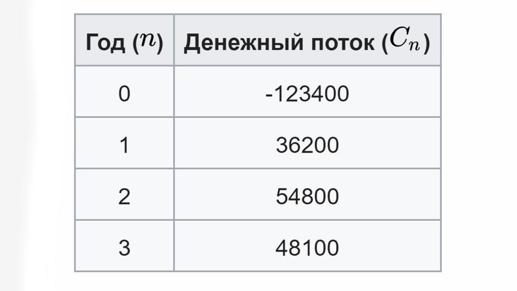 Основная таблица