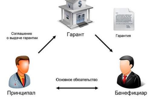 банк-корреспондент и банк-бенефициар