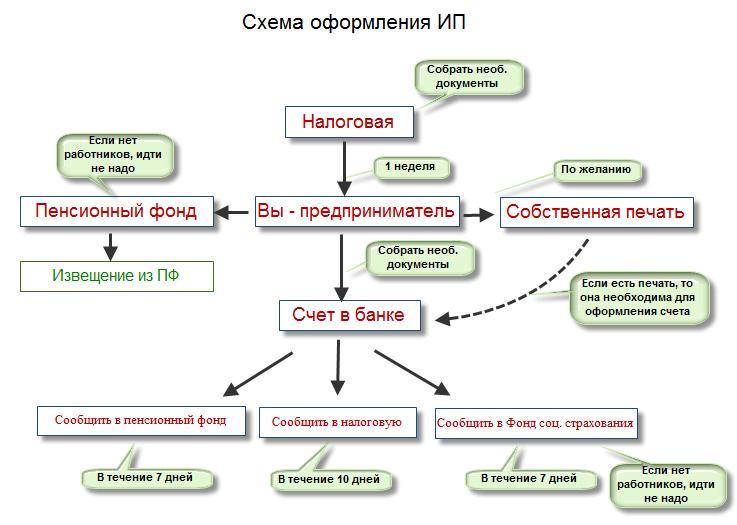 Схема регистрации ИП в России