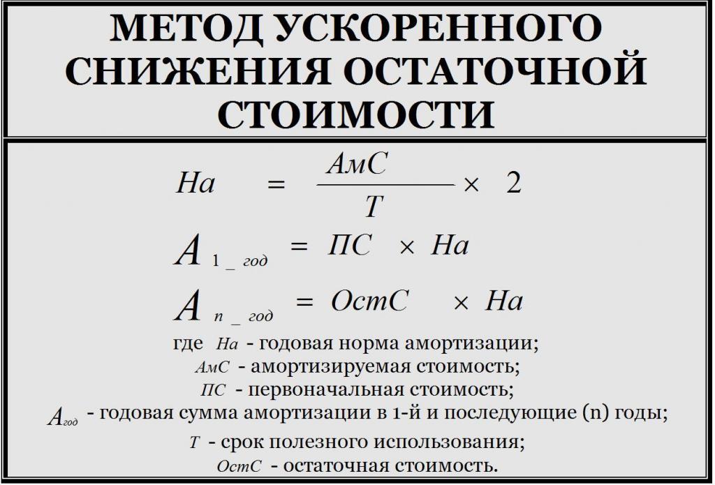 Метод остаточной стоимости