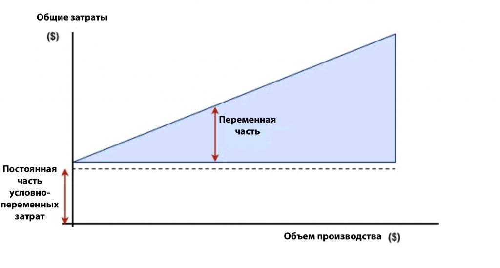 График условно-переменных затрат
