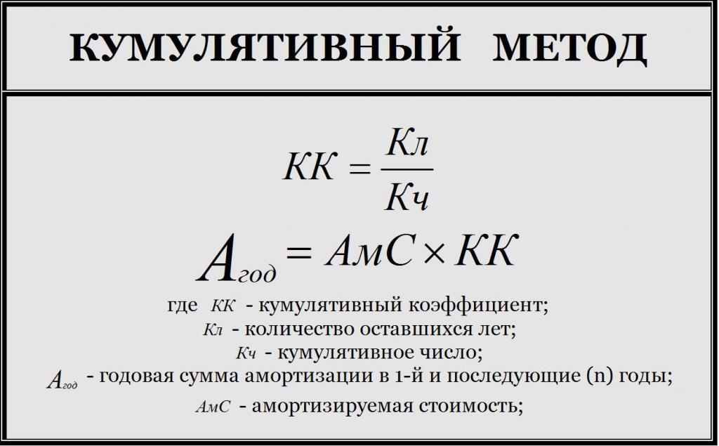 Метод числа лет